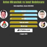 Anton Miranchuk vs Ionut Nedelcearu h2h player stats