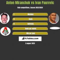 Anton Miranchuk vs Ivan Paurevic h2h player stats