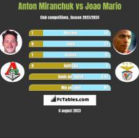Anton Miranchuk vs Joao Mario h2h player stats