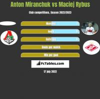 Anton Miranchuk vs Maciej Rybus h2h player stats