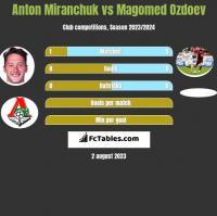Anton Miranchuk vs Magomed Ozdoev h2h player stats