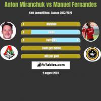 Anton Miranchuk vs Manuel Fernandes h2h player stats