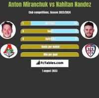 Anton Miranchuk vs Nahitan Nandez h2h player stats