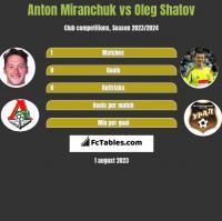 Anton Miranchuk vs Oleg Shatov h2h player stats
