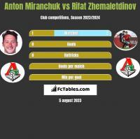 Anton Miranchuk vs Rifat Zhemaletdinov h2h player stats
