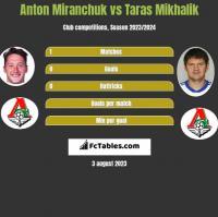 Anton Miranchuk vs Taras Mikhalik h2h player stats