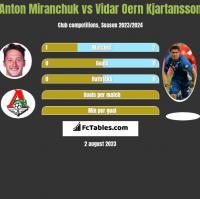 Anton Miranchuk vs Vidar Oern Kjartansson h2h player stats