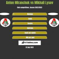 Anton Miranchuk vs Mikhail Lysov h2h player stats