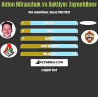 Anton Miranchuk vs Baktiyor Zaynutdinov h2h player stats