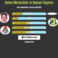 Anton Miranchuk vs Roman Tugarev h2h player stats