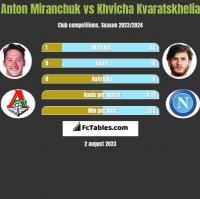 Anton Miranchuk vs Khvicha Kvaratskhelia h2h player stats