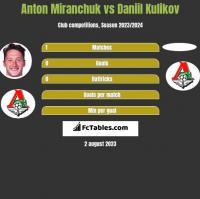 Anton Miranchuk vs Daniil Kulikov h2h player stats