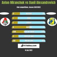 Anton Miranchuk vs Danil Alexandrovich h2h player stats