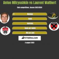 Anton Mitryushkin vs Laurent Walthert h2h player stats