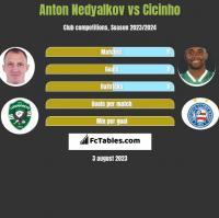Anton Nedyalkov vs Cicinho h2h player stats