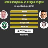 Anton Nedyalkov vs Dragos Grigore h2h player stats