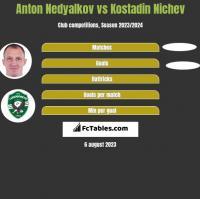 Anton Nedyalkov vs Kostadin Nichev h2h player stats