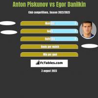 Anton Piskunov vs Egor Danilkin h2h player stats