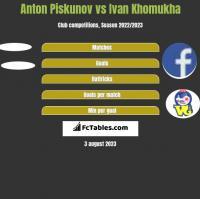Anton Piskunov vs Ivan Khomukha h2h player stats
