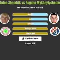 Anton Shendrik vs Bogdan Mykhaylychenko h2h player stats