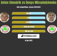 Anton Shendrik vs Denys Miroshnichenko h2h player stats
