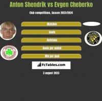 Anton Shendrik vs Evgen Cheberko h2h player stats