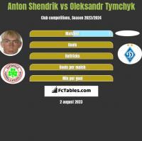 Anton Shendrik vs Oleksandr Tymchyk h2h player stats