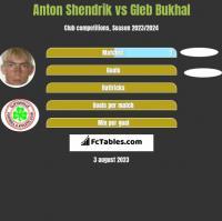 Anton Shendrik vs Gleb Bukhal h2h player stats