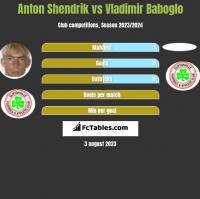 Anton Shendrik vs Vladimir Baboglo h2h player stats
