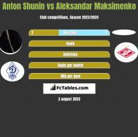 Anton Shunin vs Aleksandar Maksimenko h2h player stats