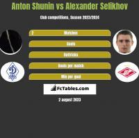 Anton Shunin vs Alexander Selikhov h2h player stats