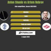 Anton Shunin vs Artem Rebrov h2h player stats
