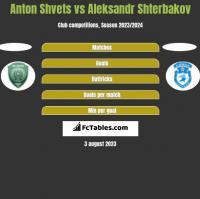 Anton Shvets vs Aleksandr Shterbakov h2h player stats