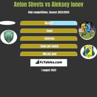 Anton Shvets vs Aleksiej Jonow h2h player stats