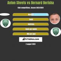 Anton Shvets vs Bernard Berisha h2h player stats