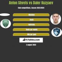 Anton Shvets vs Daler Kuzyaev h2h player stats