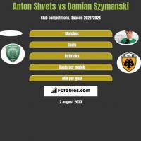 Anton Shvets vs Damian Szymanski h2h player stats