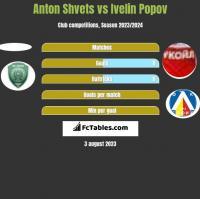 Anton Shvets vs Ivelin Popov h2h player stats