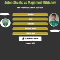 Anton Shvets vs Magomed Mitrishev h2h player stats