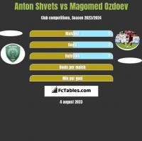 Anton Shvets vs Magomed Ozdoev h2h player stats