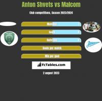 Anton Shvets vs Malcom h2h player stats