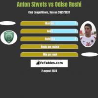 Anton Shvets vs Odise Roshi h2h player stats