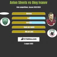 Anton Shvets vs Oleg Ivanov h2h player stats