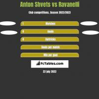 Anton Shvets vs Ravanelli h2h player stats