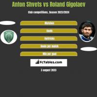 Anton Shvets vs Roland Gigolaev h2h player stats