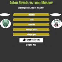 Anton Shvets vs Leon Musaev h2h player stats
