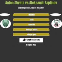 Anton Shvets vs Aleksandr Saplinov h2h player stats