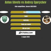 Anton Shvets vs Andrey Egorychev h2h player stats
