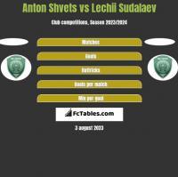 Anton Shvets vs Lechii Sudalaev h2h player stats