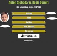 Anton Sloboda vs Besir Demiri h2h player stats